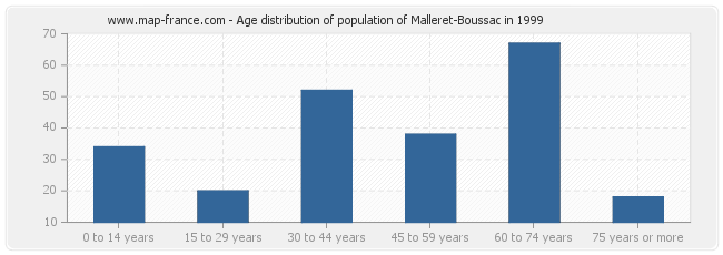 Age distribution of population of Malleret-Boussac in 1999