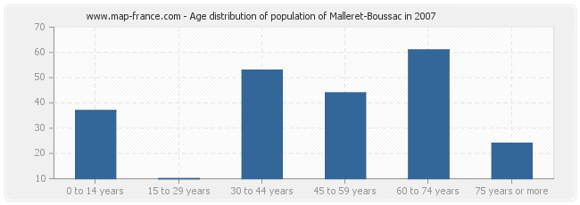 Age distribution of population of Malleret-Boussac in 2007