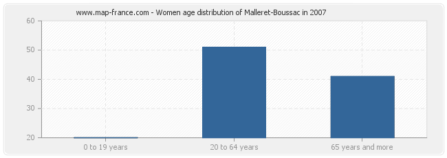 Women age distribution of Malleret-Boussac in 2007