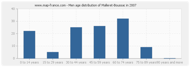Men age distribution of Malleret-Boussac in 2007