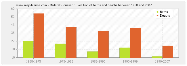 Malleret-Boussac : Evolution of births and deaths between 1968 and 2007