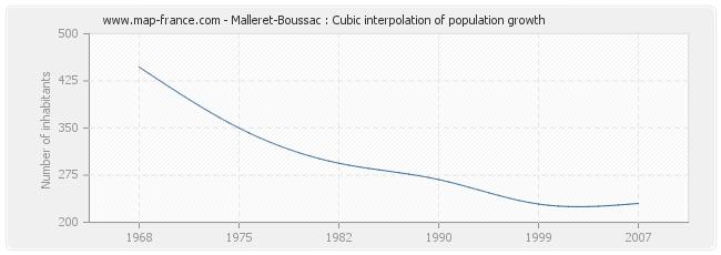 Malleret-Boussac : Cubic interpolation of population growth