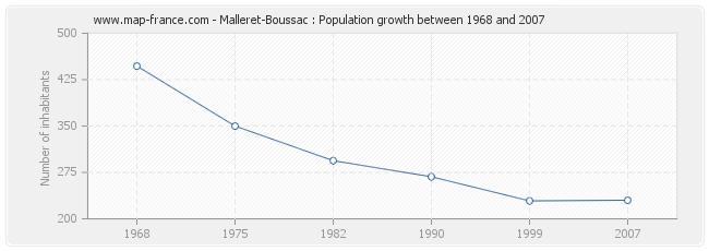 Population Malleret-Boussac