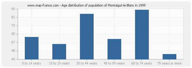 Age distribution of population of Montaigut-le-Blanc in 1999