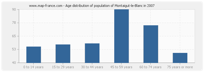 Age distribution of population of Montaigut-le-Blanc in 2007