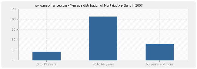 Men age distribution of Montaigut-le-Blanc in 2007