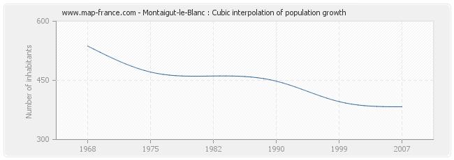 Montaigut-le-Blanc : Cubic interpolation of population growth