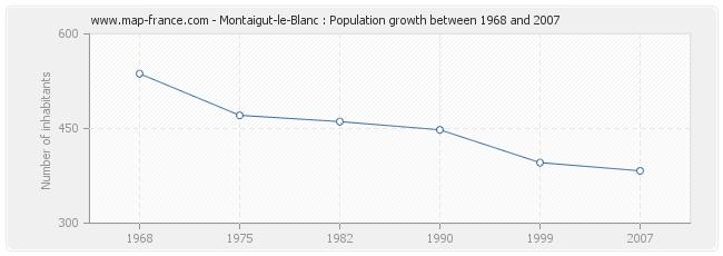 Population Montaigut-le-Blanc