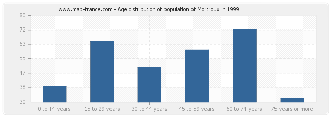 Age distribution of population of Mortroux in 1999