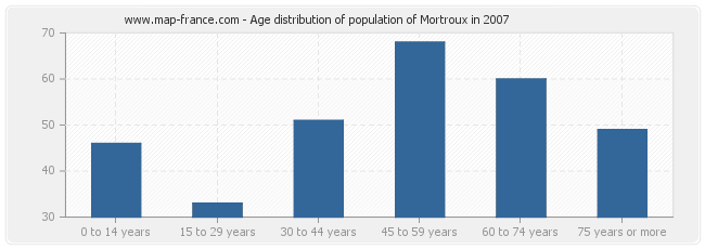 Age distribution of population of Mortroux in 2007