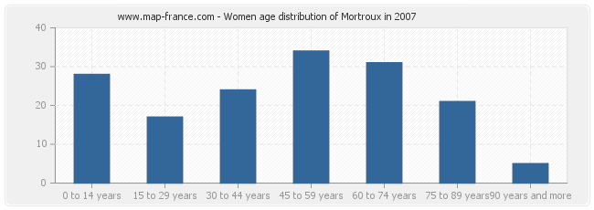 Women age distribution of Mortroux in 2007