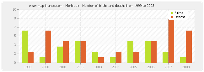 Mortroux : Number of births and deaths from 1999 to 2008