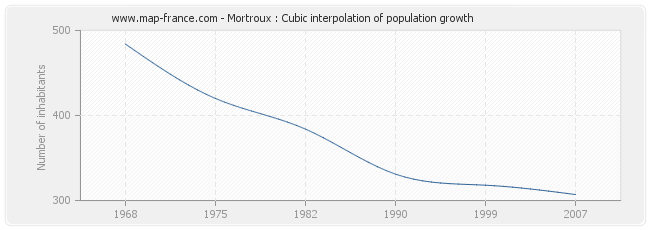 Mortroux : Cubic interpolation of population growth