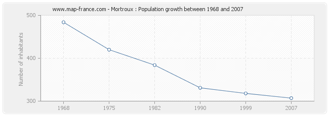 Population Mortroux