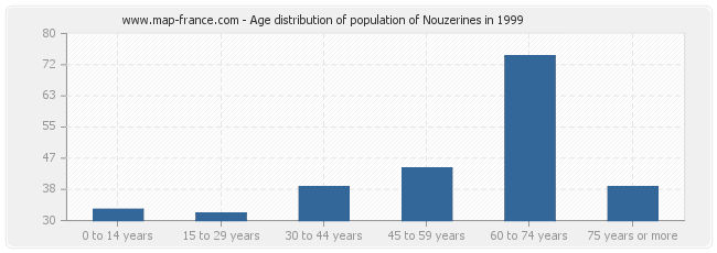 Age distribution of population of Nouzerines in 1999