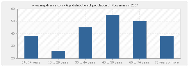 Age distribution of population of Nouzerines in 2007