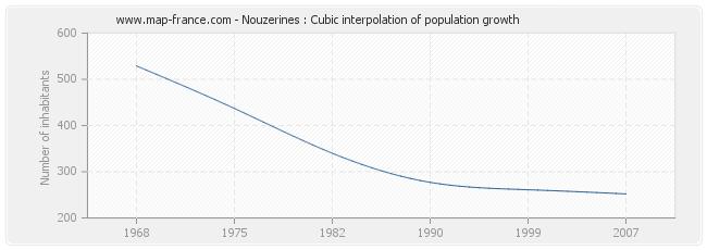 Nouzerines : Cubic interpolation of population growth