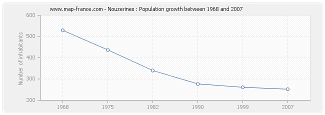 Population Nouzerines