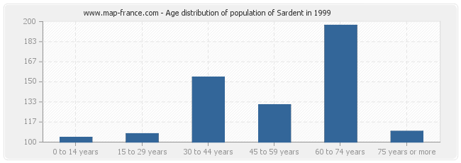 Age distribution of population of Sardent in 1999