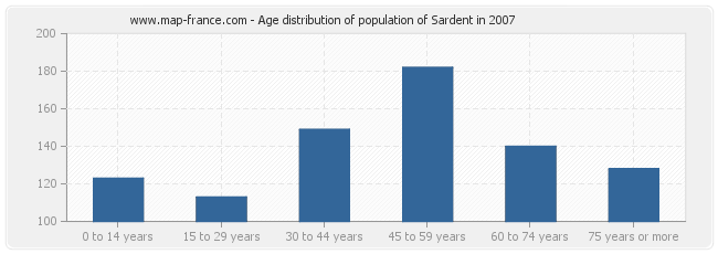 Age distribution of population of Sardent in 2007