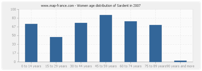 Women age distribution of Sardent in 2007