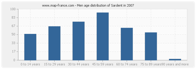 Men age distribution of Sardent in 2007