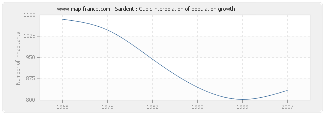 Sardent : Cubic interpolation of population growth