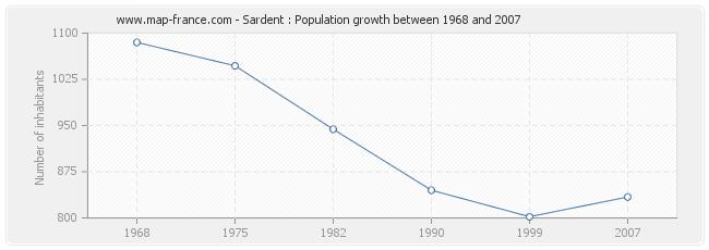 Population Sardent