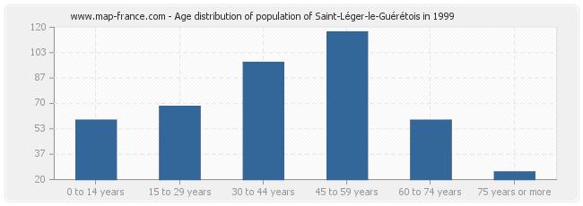 Age distribution of population of Saint-Léger-le-Guérétois in 1999