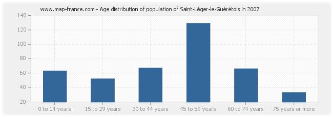 Age distribution of population of Saint-Léger-le-Guérétois in 2007