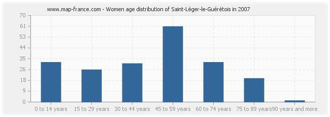 Women age distribution of Saint-Léger-le-Guérétois in 2007