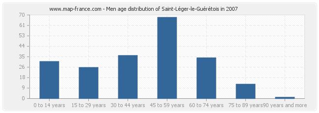 Men age distribution of Saint-Léger-le-Guérétois in 2007