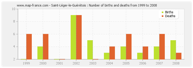 Saint-Léger-le-Guérétois : Number of births and deaths from 1999 to 2008