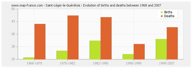 Saint-Léger-le-Guérétois : Evolution of births and deaths between 1968 and 2007