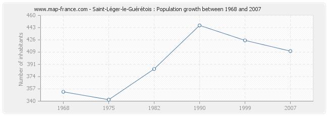 Population Saint-Léger-le-Guérétois