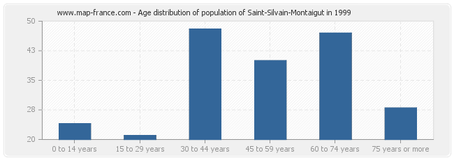 Age distribution of population of Saint-Silvain-Montaigut in 1999