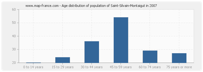 Age distribution of population of Saint-Silvain-Montaigut in 2007