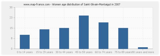 Women age distribution of Saint-Silvain-Montaigut in 2007