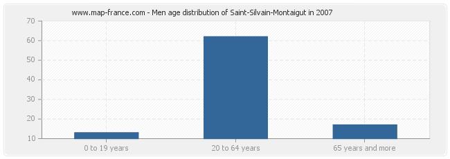 Men age distribution of Saint-Silvain-Montaigut in 2007