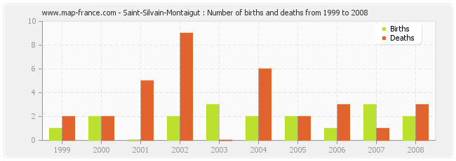 Saint-Silvain-Montaigut : Number of births and deaths from 1999 to 2008