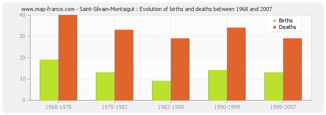 Saint-Silvain-Montaigut : Evolution of births and deaths between 1968 and 2007