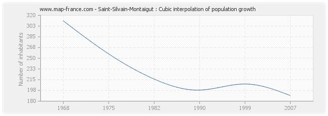 Saint-Silvain-Montaigut : Cubic interpolation of population growth