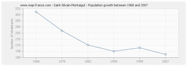 Population Saint-Silvain-Montaigut