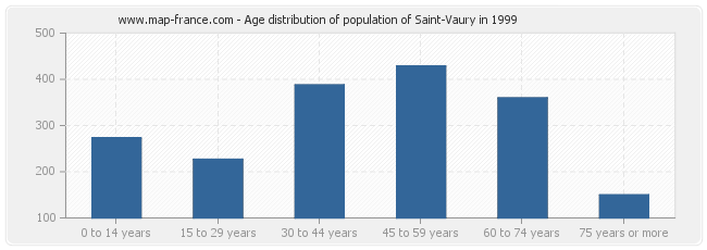 Age distribution of population of Saint-Vaury in 1999