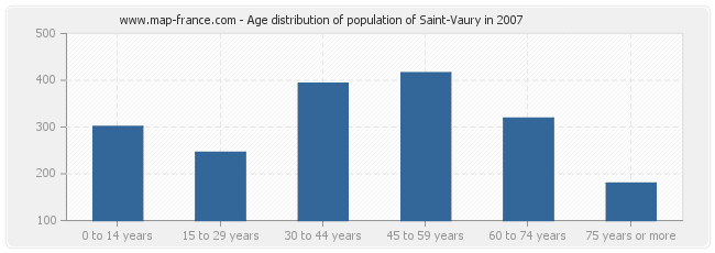 Age distribution of population of Saint-Vaury in 2007