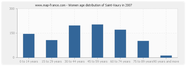 Women age distribution of Saint-Vaury in 2007