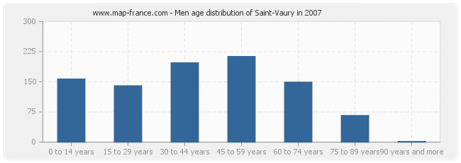 Men age distribution of Saint-Vaury in 2007