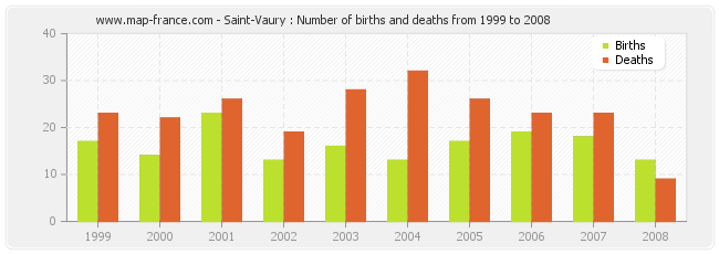 Saint-Vaury : Number of births and deaths from 1999 to 2008