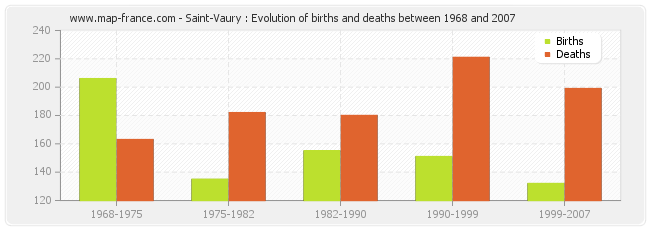 Saint-Vaury : Evolution of births and deaths between 1968 and 2007