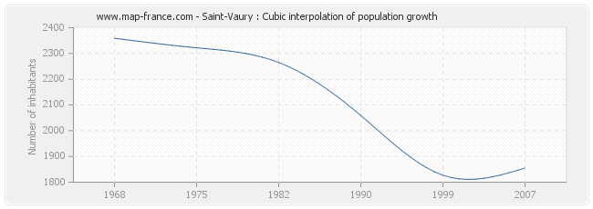 Saint-Vaury : Cubic interpolation of population growth
